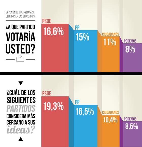barómetro CIS PSOE